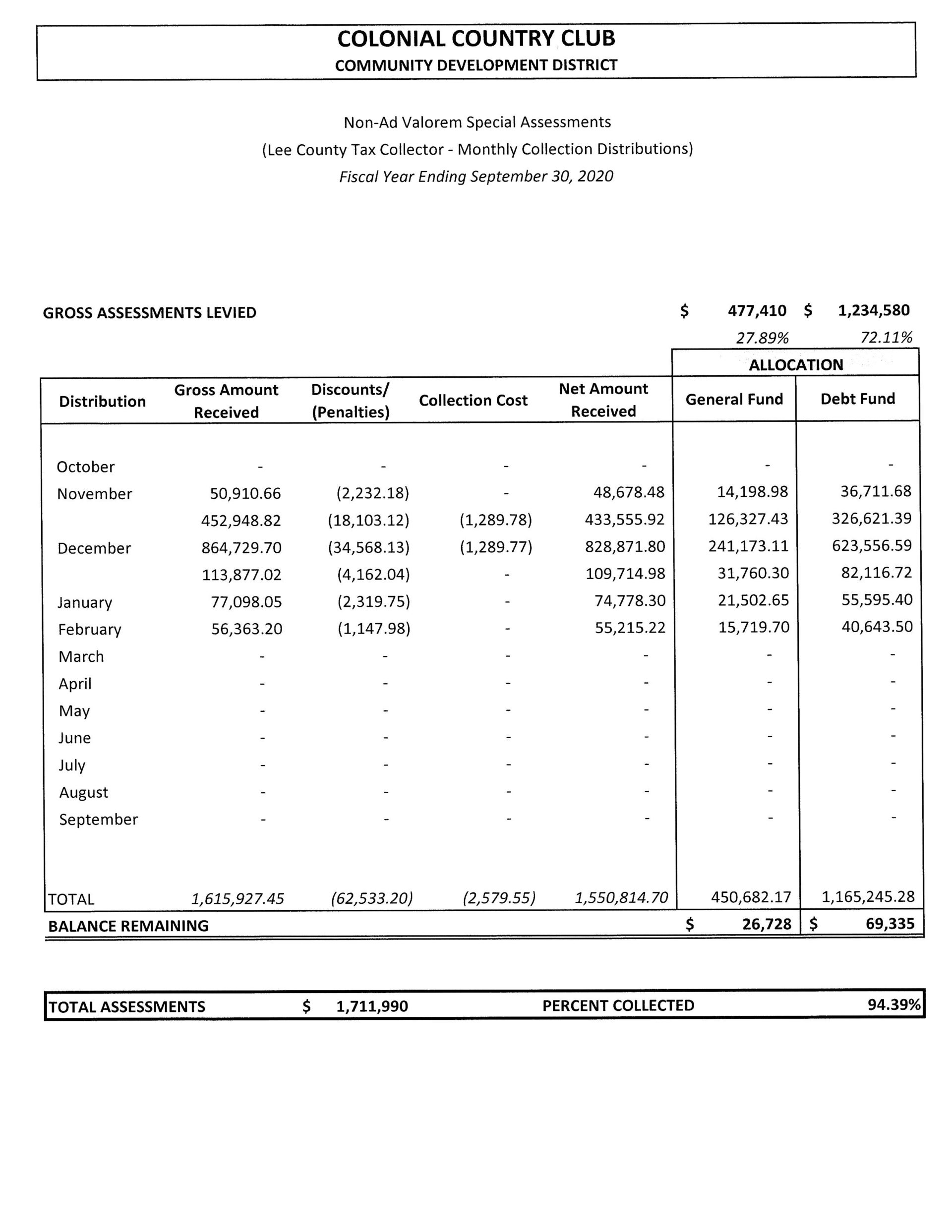 Colonial Country Club CDD Revenue Report